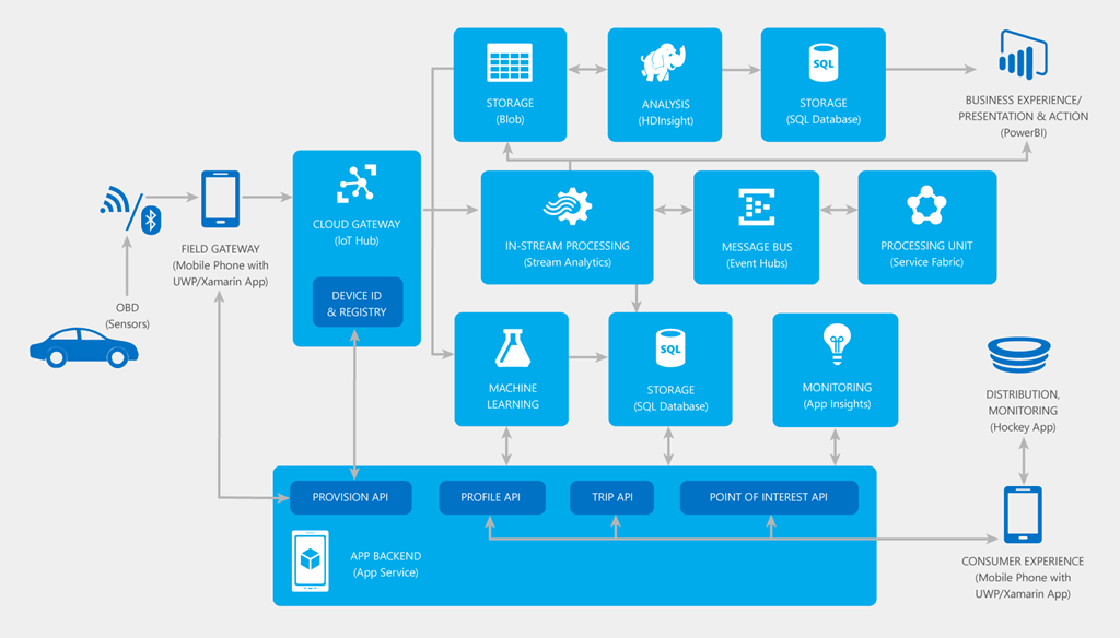 How Is Mydriving Azure Mobile Iot App From Build